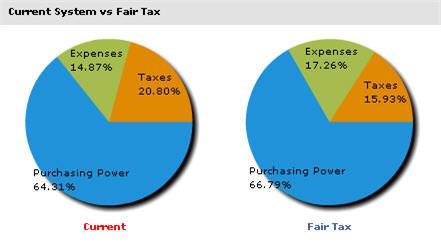 fairtax example
