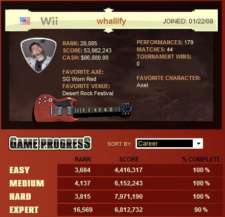 guitar hero profile whallify for 4/14/2008