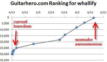 projected ranking for whallify on guitarhero.com