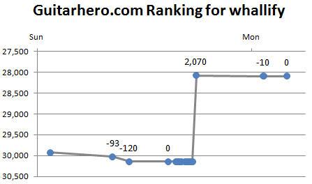 guitar hero profile whallify graph for 4/14/2008