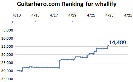 guitarhero.com stats graph as of 4-23-2008