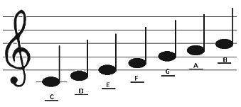 musical scale seven notes in an octave